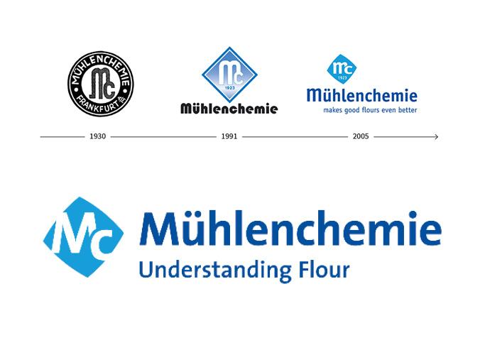 Die Evolution des Mühlenchemie-Logos 1930 bis 2018