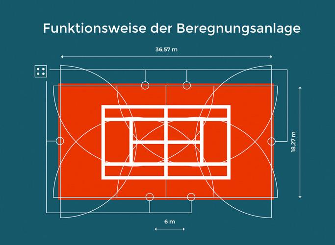 Infografik: Technischer Aufbau einer Beregnungsanlage
