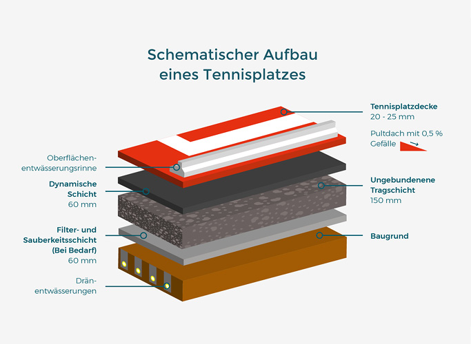 Infographic: Schematic structure of a tennis court