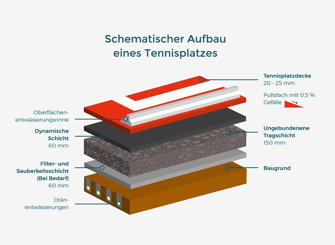 Infografik: Schematischer Aufbau eines Tennisplatzes